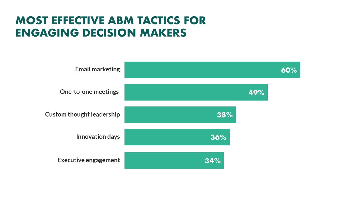 most effective abm tactics for engaging decision-makers