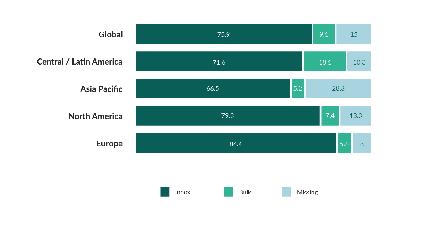 email deliverability rates by continent