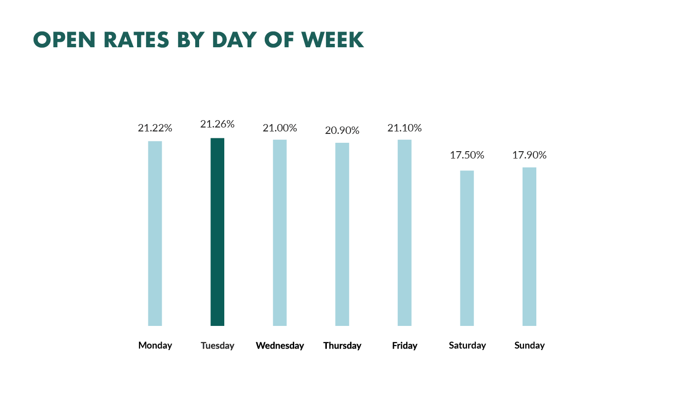 email open rate by day of week