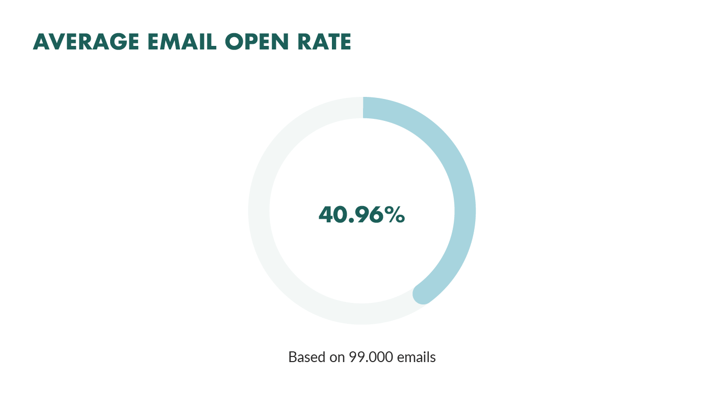 email open rate case study