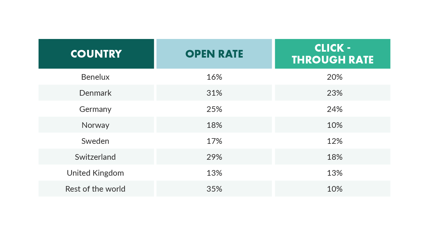 open rate by country