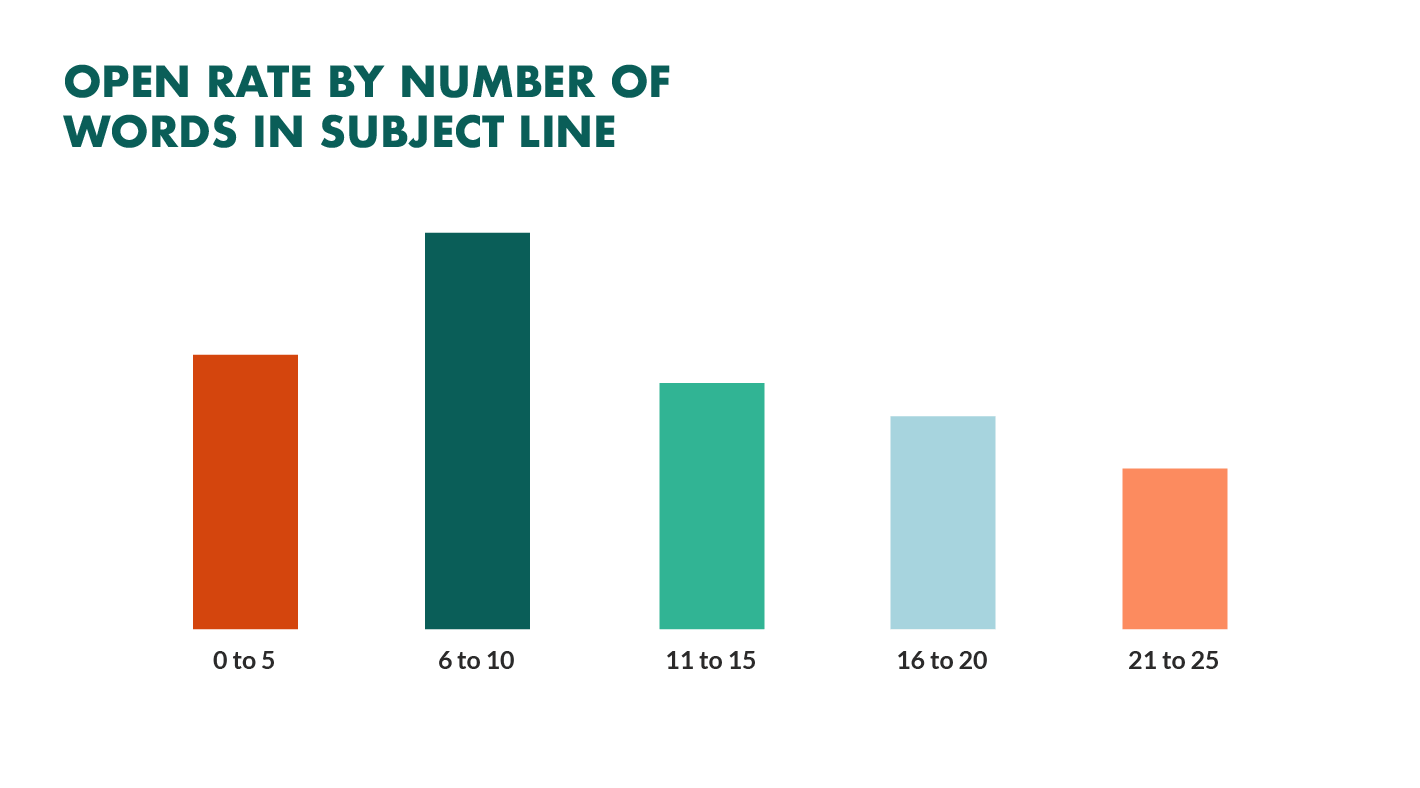open rates by number of words in subject line