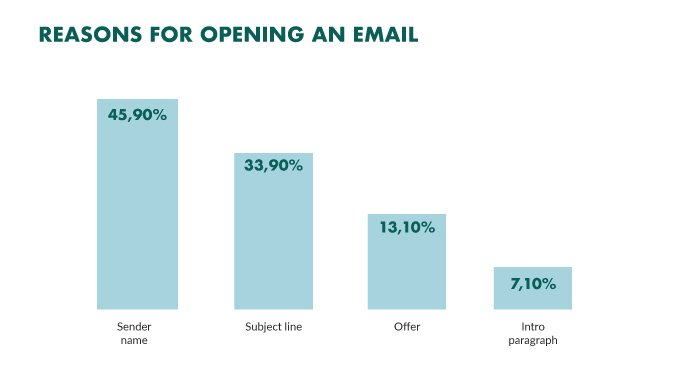 reasons for opening email