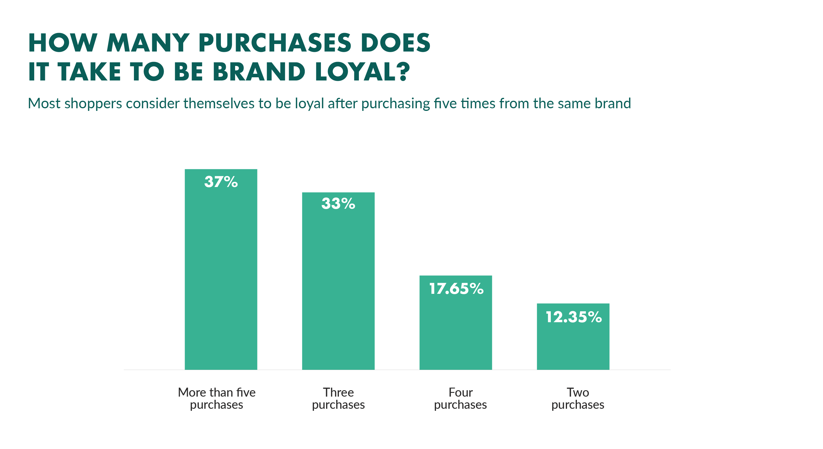 brand loyalty purchase frequency
