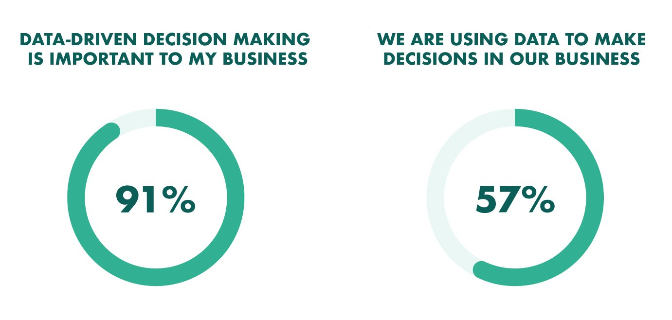 data driven decision making in organizations