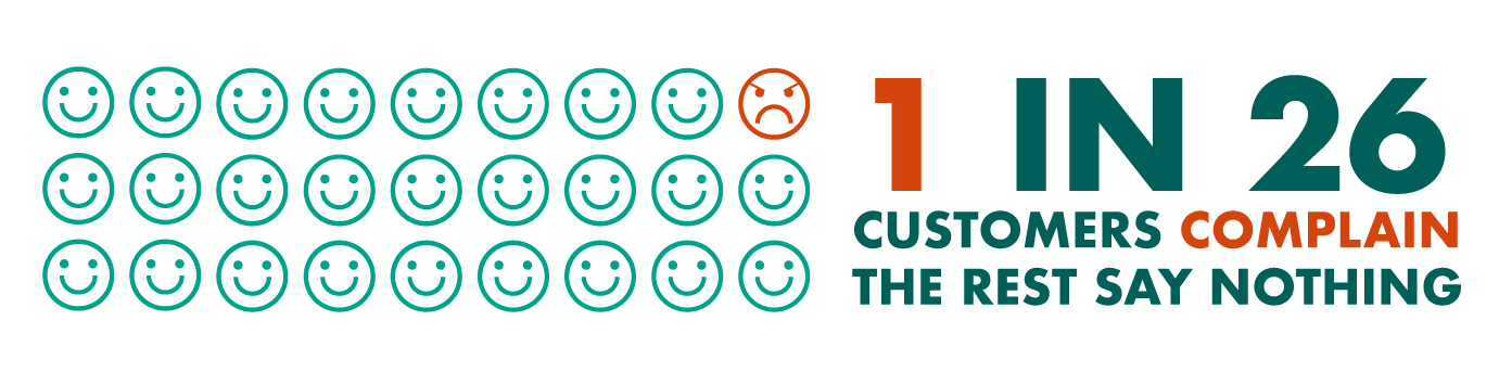 1 in 2 -customers complain