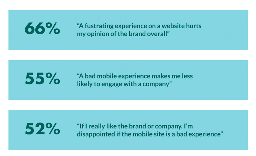 Why invest in mobile customer experience