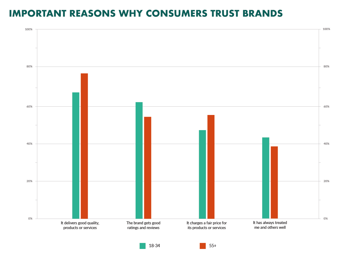 Why buyers trust brands