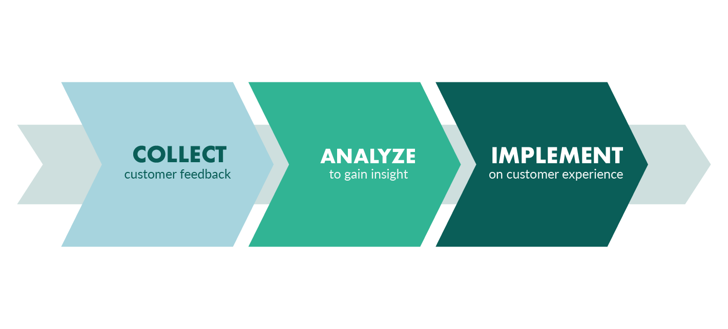 Collect Analyze Implement approach in voice of the customers