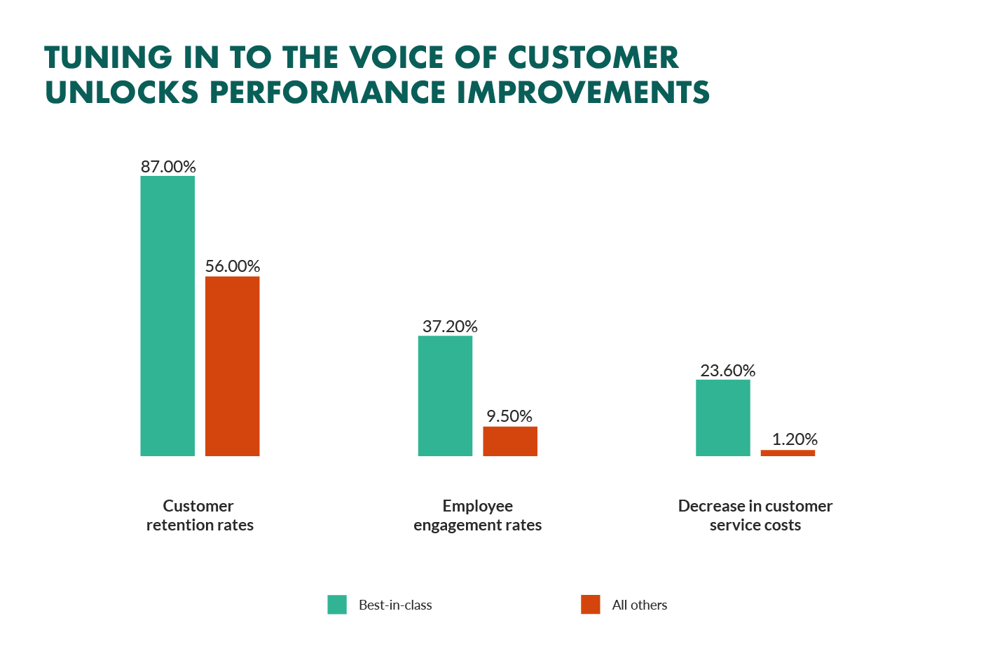 Voice of the customers data on performance improvements