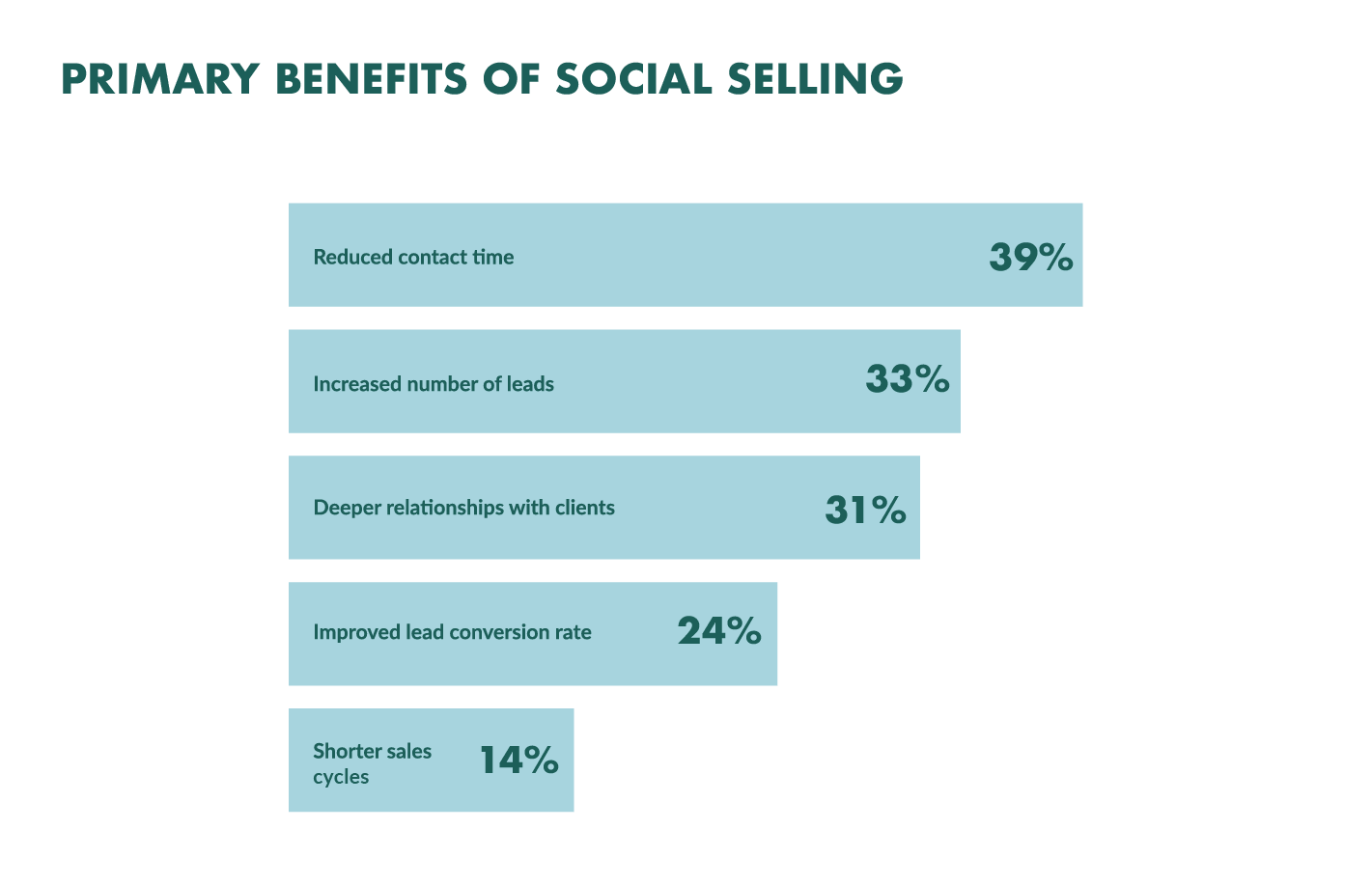 social selling benefits