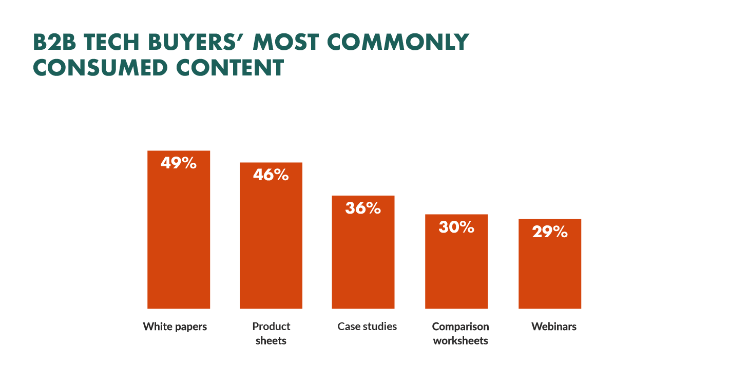 types of content consumed by tech buyers