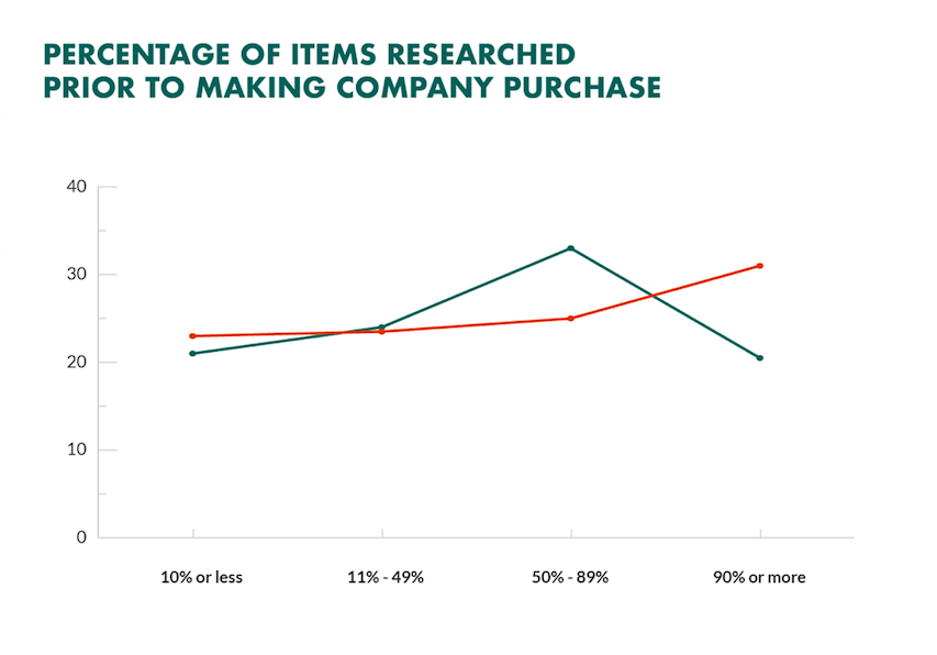 percentage of items researched online before buying
