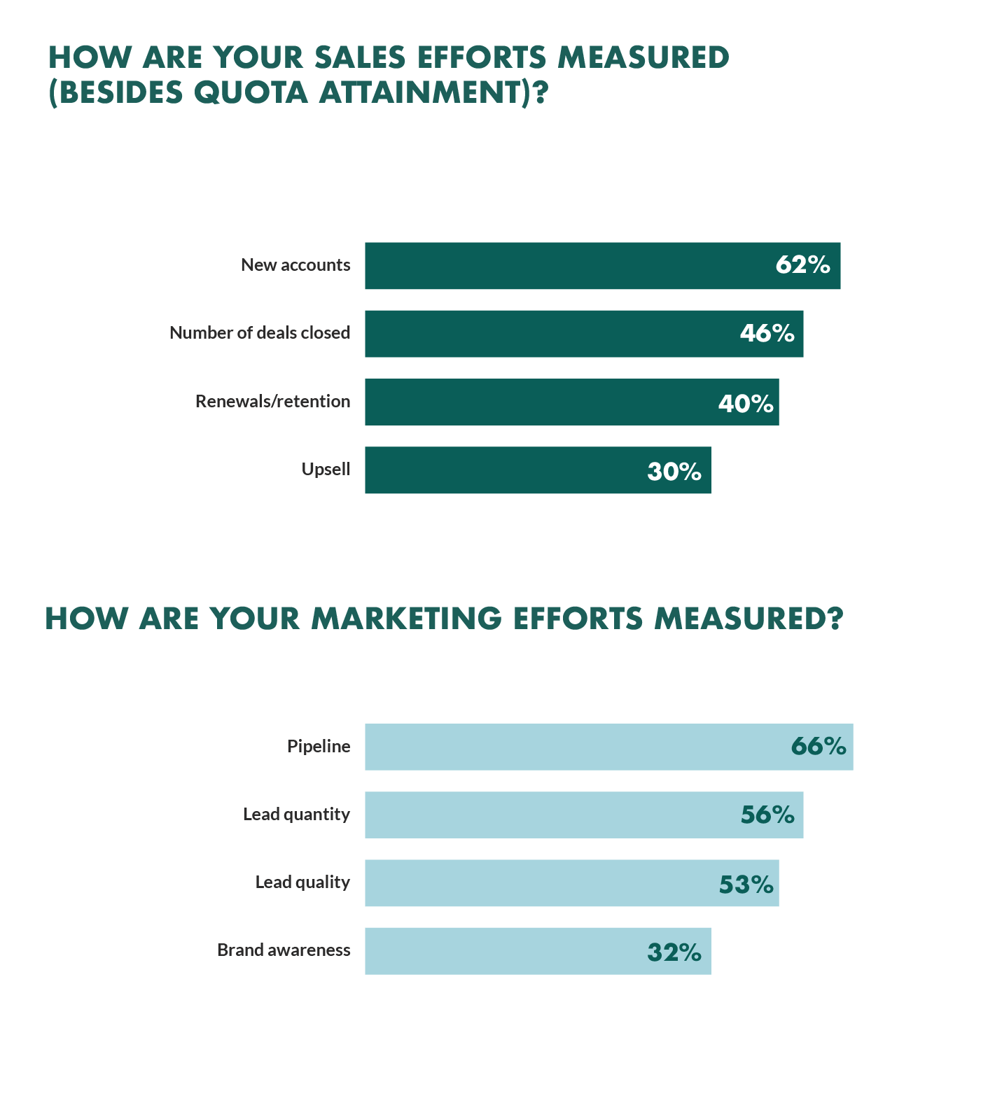 how sales marketing teams are measured