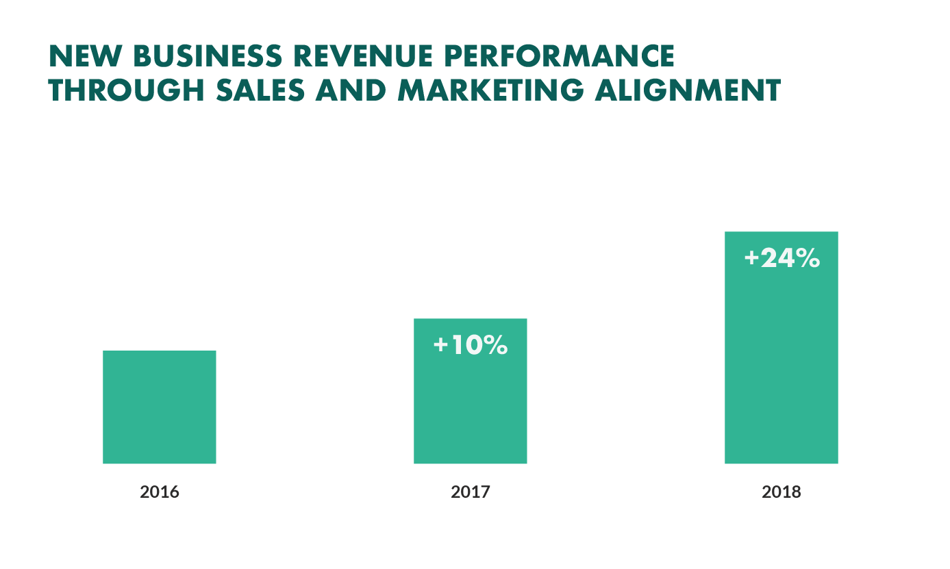 new business revenue from sales marketing alignment