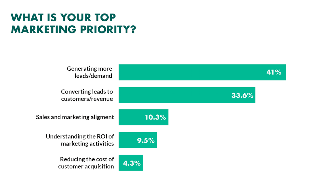 top marketing priority in organizations