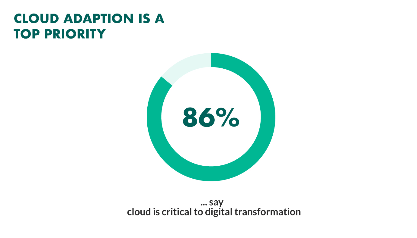 cloud adoption critical to digital transformation