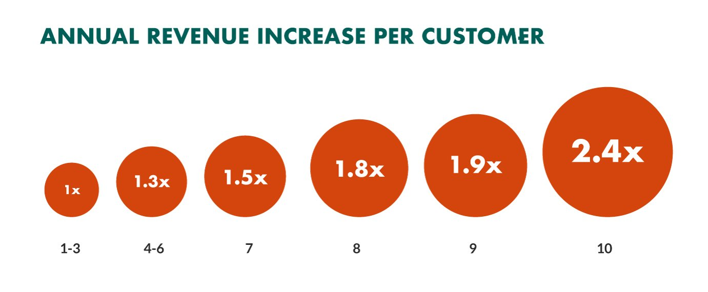 customer experience impact on lifetime value