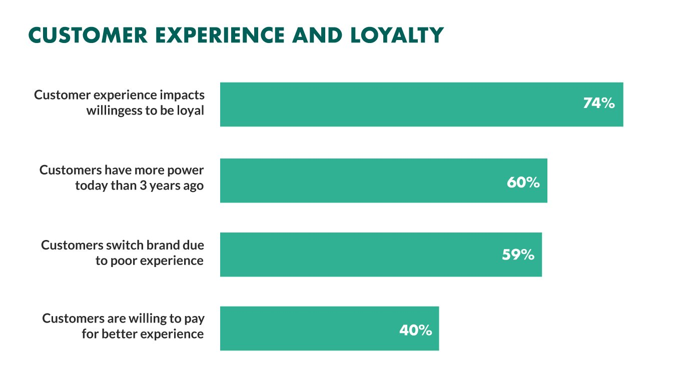 customer experience impact on brand loyalty