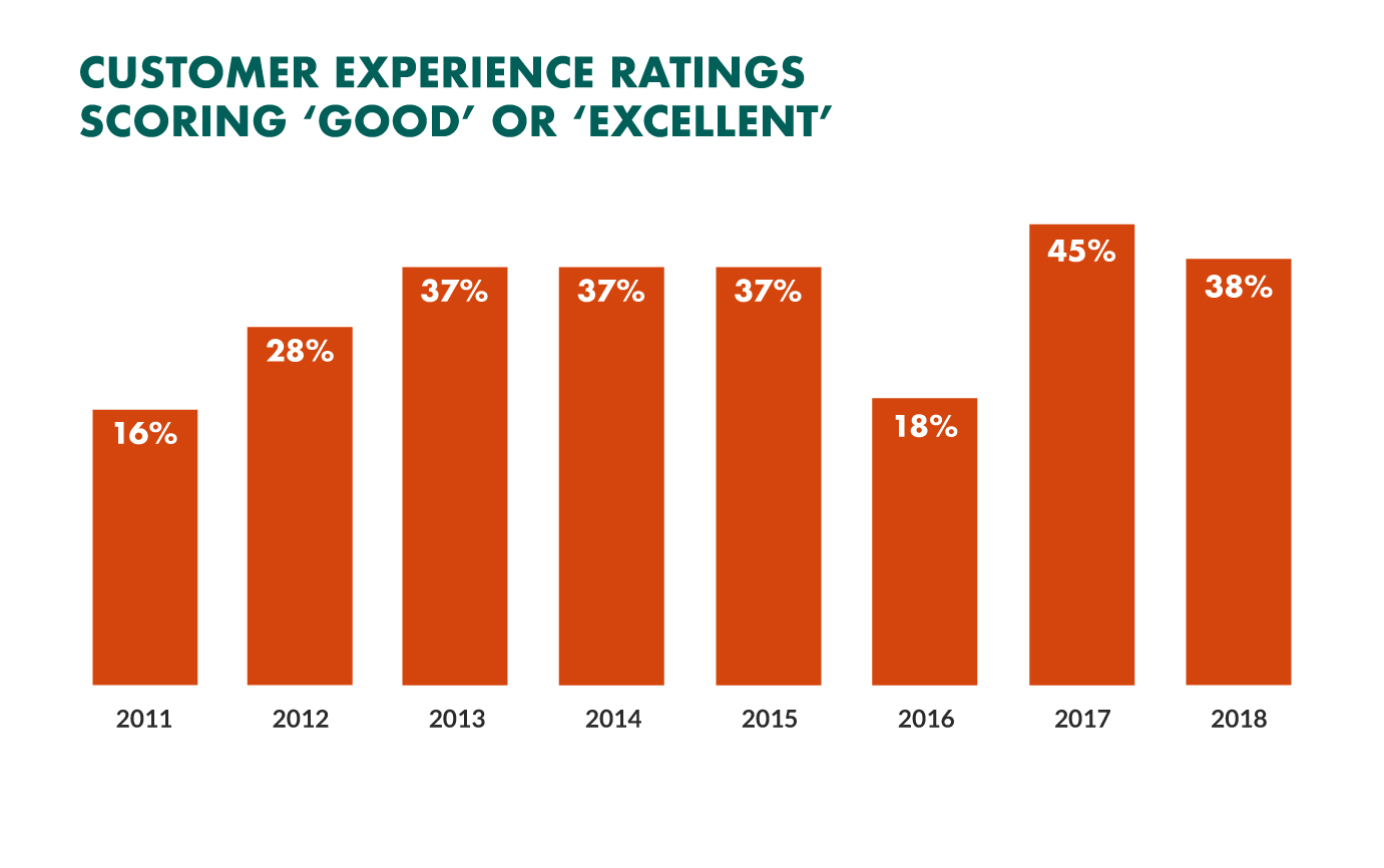 customer experience ratings