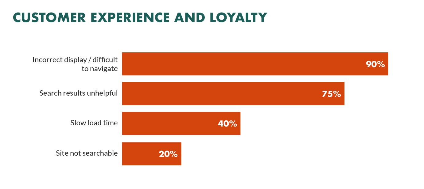 customer experience loyalty