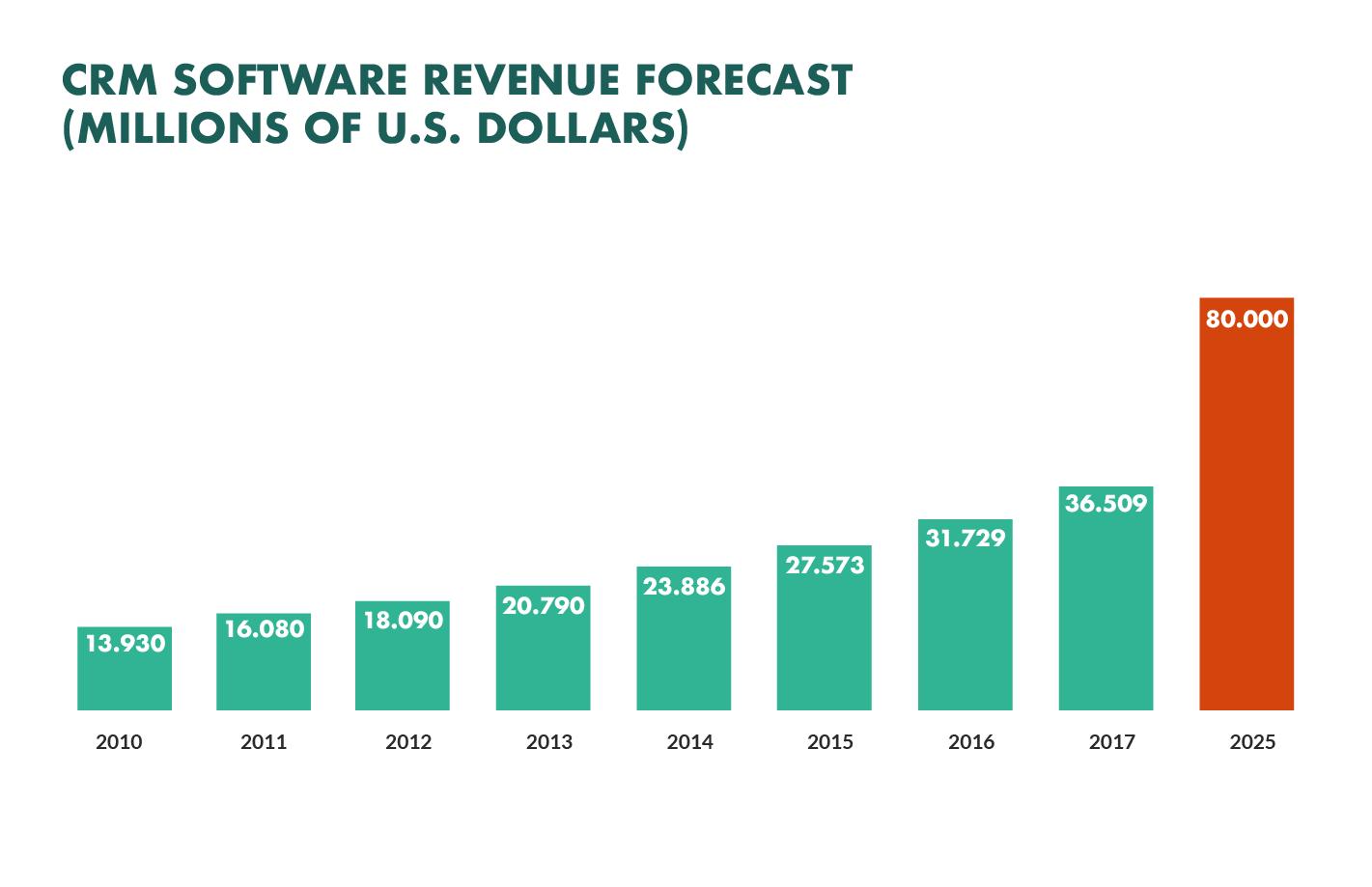 CRM software revenue forecast 2025