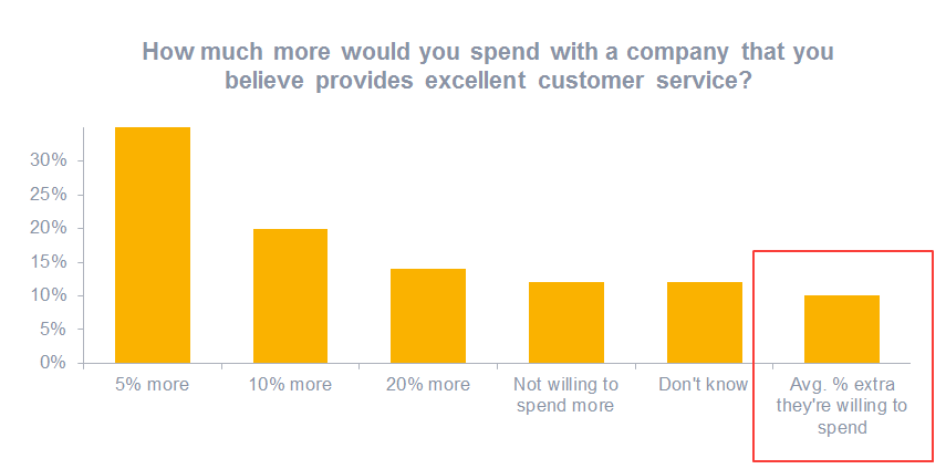 Customers are willing to spend more for better customer service