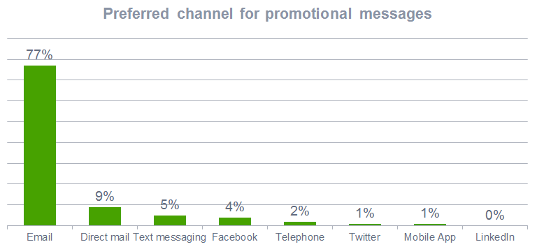 Preferred communication channel from company to customer