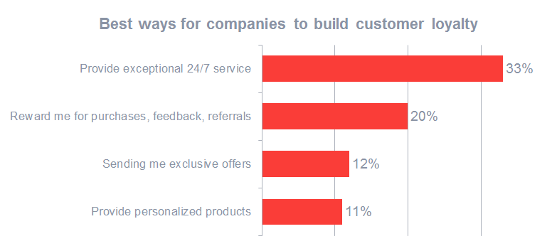 Best ways for companies to build customer loyalty