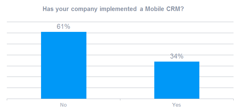 Has your company implemented a Mobile CRM?