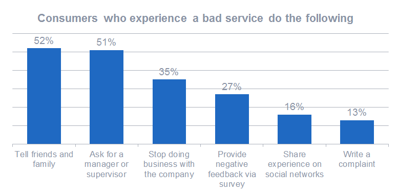Consumers who experience a bad service do the following