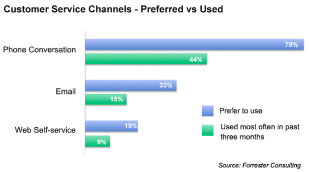 Preferred vs Used customer service channels