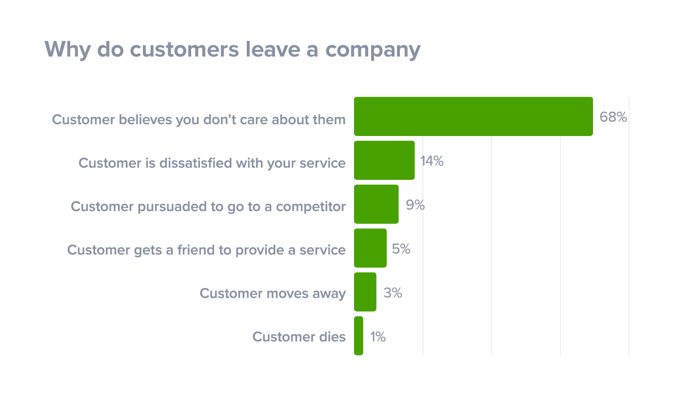 How To Exceed Customer Expectations With 3 Examples