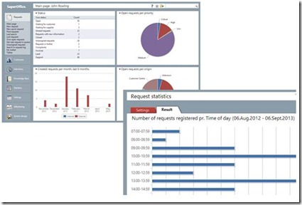 Reporting and analytics features by SuperOffice CRM