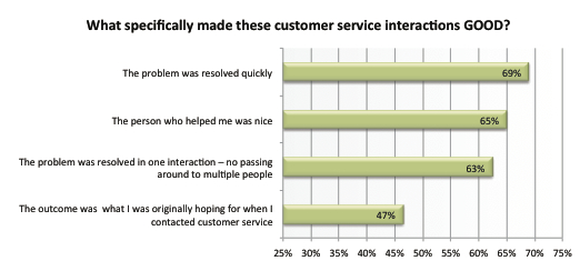 customer service interactions
