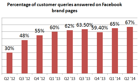 facebook brand page response times