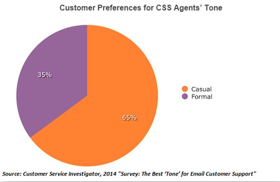 Customer Preferences for CSS agents