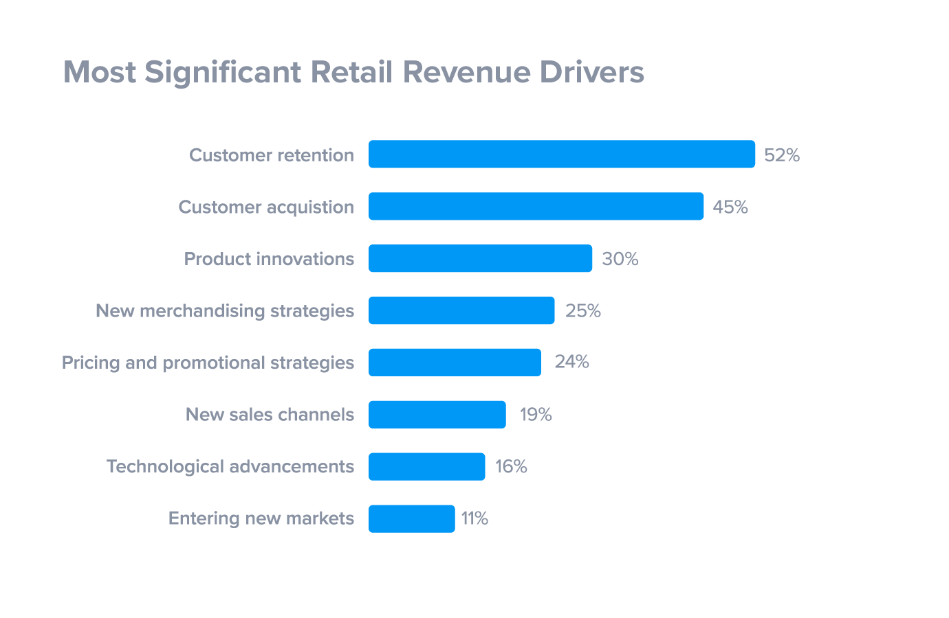 Customer retention as a significant revenue driver