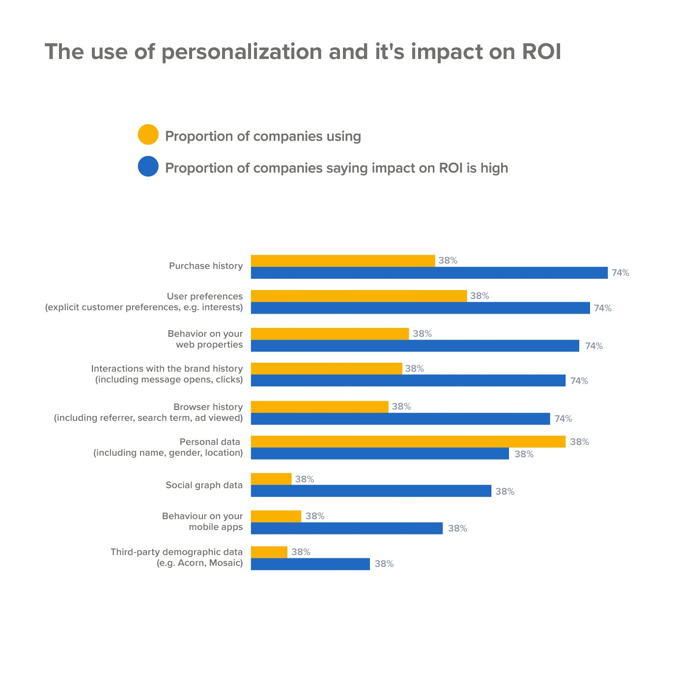 Personalization and high impact ROI