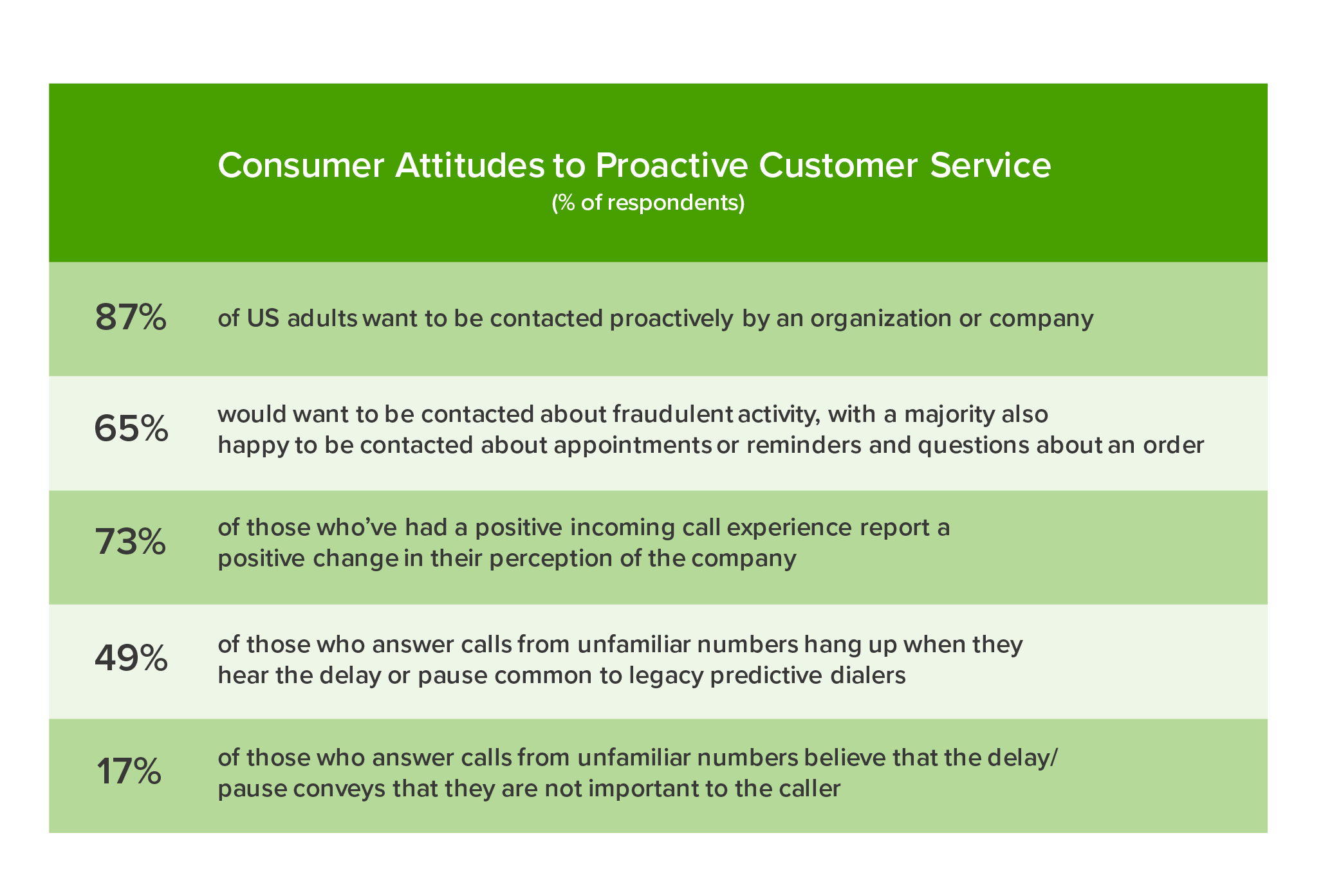Customer-attitudes-to-proactive-support