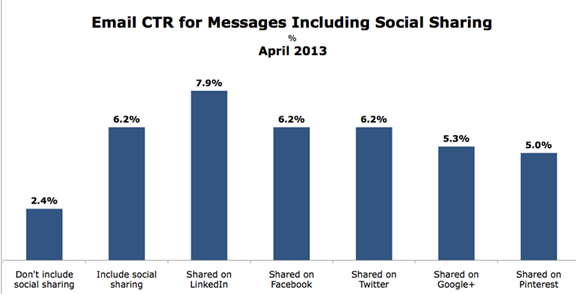 Social sharing options in email marketing template increase CTR