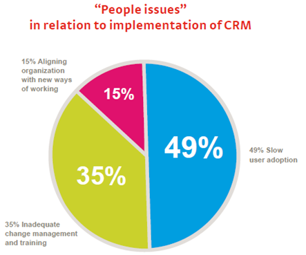 Reasons for CRM End-User Adoption Rates