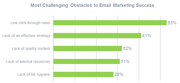 Challenges to email marketing success