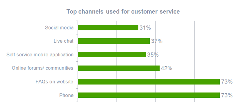 The top customer service channels 2016