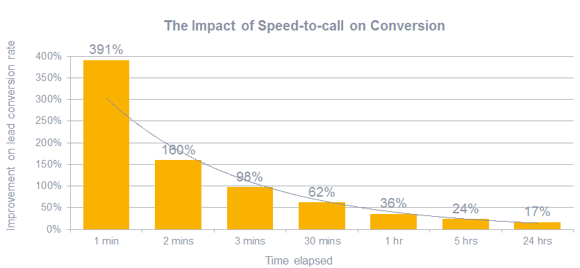 Impact of speed to call on conversion