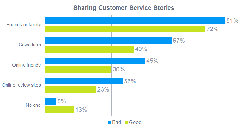 How consumers share postive and negative customer service stories