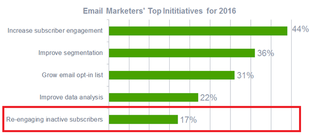 Email marketer top priorities for 2016