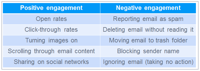Positive and negative engagement for email providers