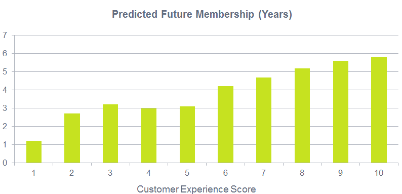 Customers remain loyal for 6 years based on good experience