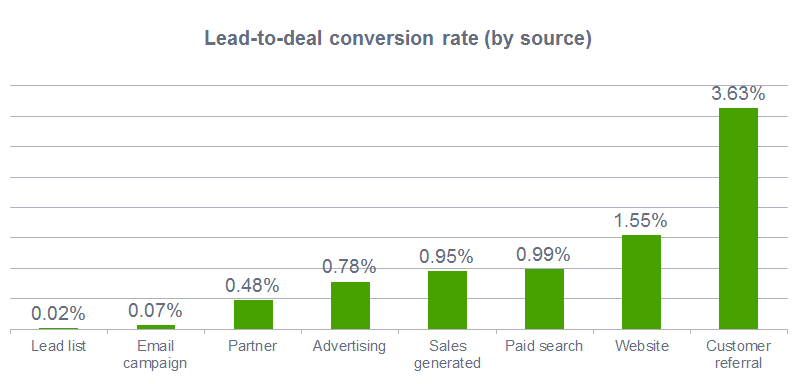 Lead-to-deal conversion rate (by source)